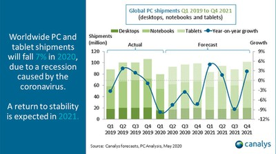 pc tablet shipments 2020 Canalys