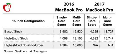 2017 macbook pro geekbench chart