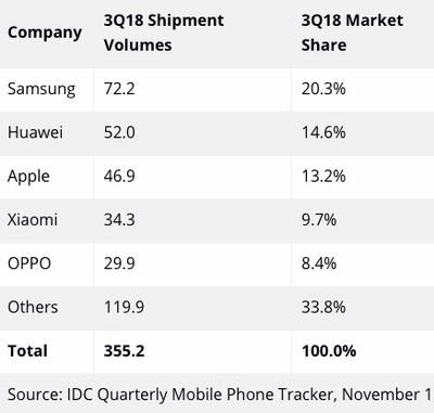 idc q3 2018 smartphones