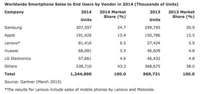 Worldwide Smartphone Sales Gartner 2014