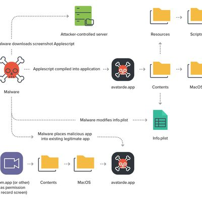 jamf malware secret screenshots