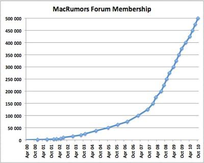 212957 Member 500000