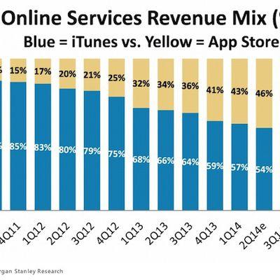 online services itunes apps