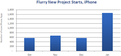 095603 iPhone NewProjectStarts