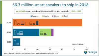 canalys chart smart speakers
