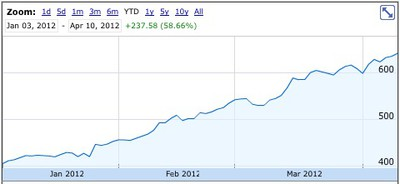 aapl 2012 to 600 billion
