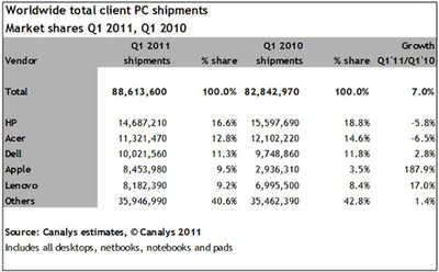 081408 canalys 1q2011 pc share
