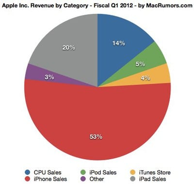 appleq112bottomchart
