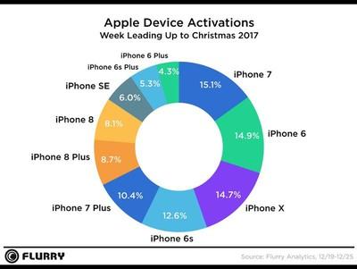 applesmartphoneactivations2017flurry