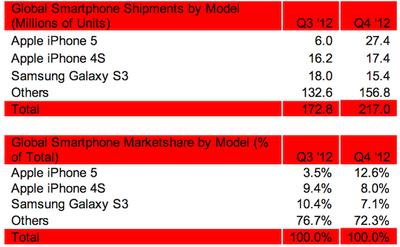 strategy_analytics_top_phones_4q2012