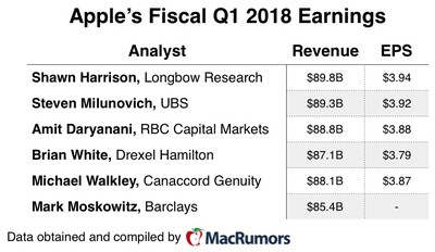 aapl q1 fiscal 18 earnings