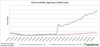 ios 6 apple web traffic