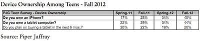 piper teen survey fall 2012