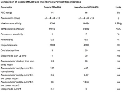 specificationcomparison