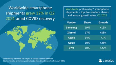 apple smartphone shipments q2 2021