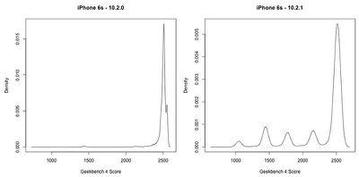 iphone 6s geekbench scores