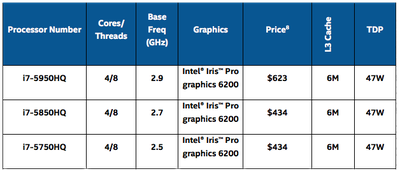 Intel New Broadwell Chips