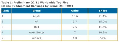 displaysearch mobile rankings 2q11