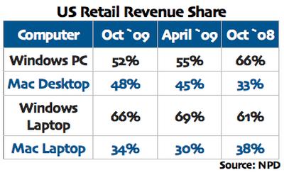 171149 us retail revenue