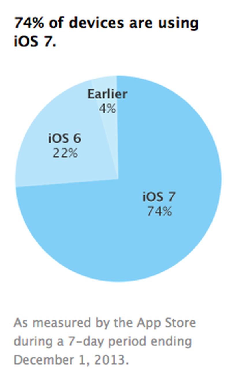 iOS Device Percentage