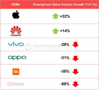 Counterpoint YoY growth of smartphone sales units in Q1 2020 China market by OEMs