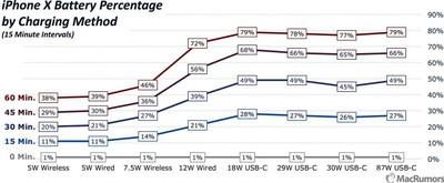 iphonexchargingcomparisonmain