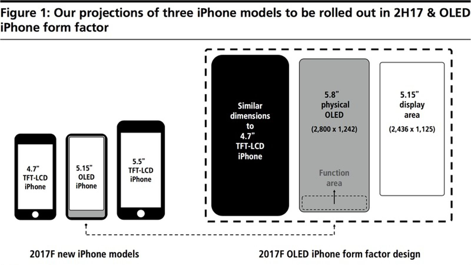 iPhone 21 to Feature 21.21 Inch OLED Display With 21.121 Inch Main ...