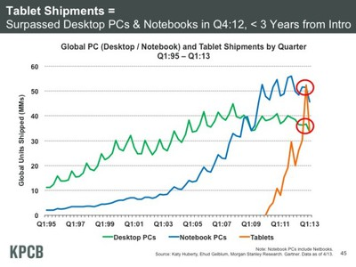 tabletshipments