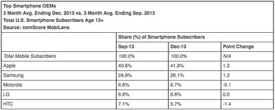 Smartphone OEMs