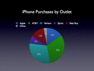 iphone purchases by outlet