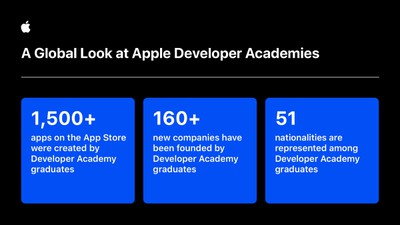 apple wwdc app developer academy global stats
