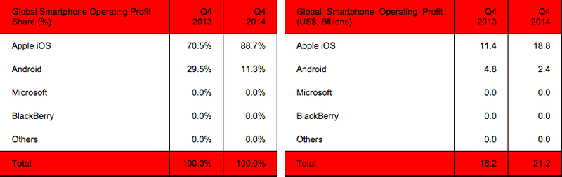 Smartphone Profits Q4 2014 Strategy Analytics