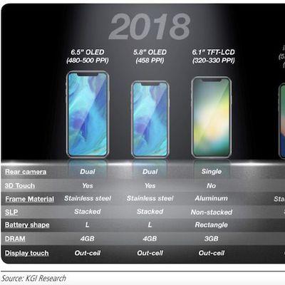 iphones 2018 kgi