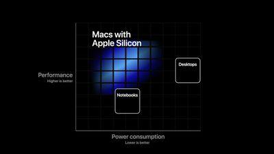 apple custom silicon mac