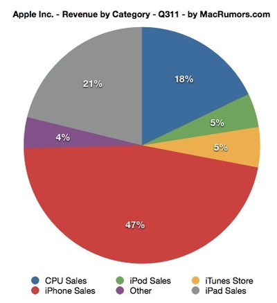 aapl revenue by category 3q11