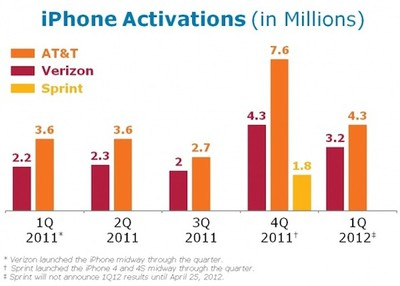 att iphone activations 1q12