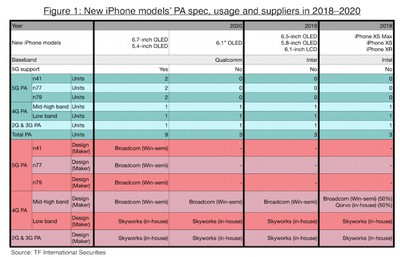 kuo 2020 iphones