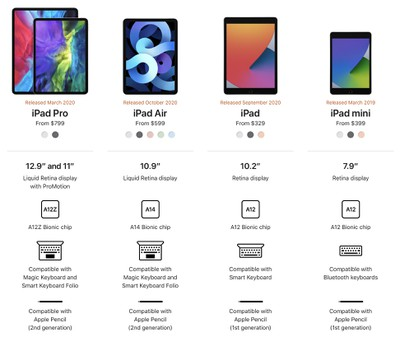 Picking The Best Ipad To Buy In 2020 Macrumors