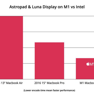 astropad m1 mac performance