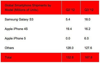 strategy analytics 3q12 smartphones