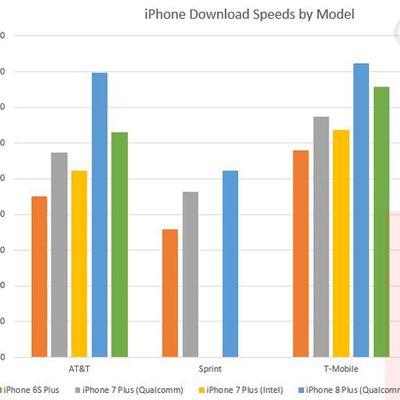 iphone download speeds