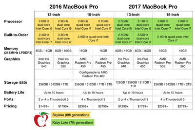 2016 vs 2017 macbook pro tech specs
