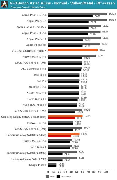 qualcomm snapdragon benchmark 2