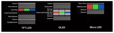 microled vs oled vs lcd