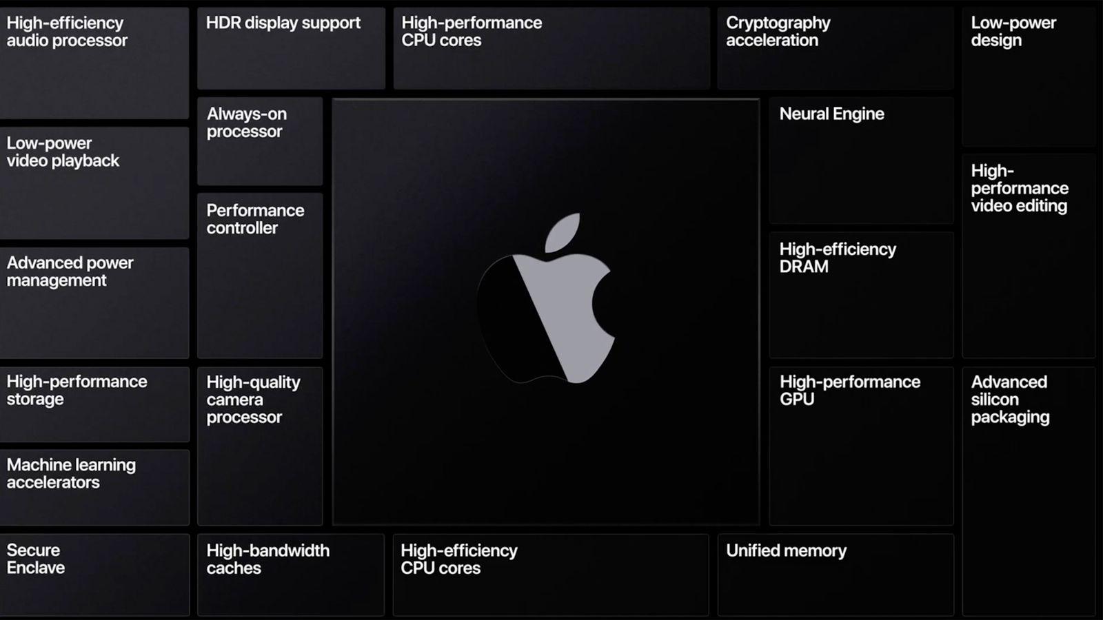 Apple Silicon Arm Macs: Coming in Late 2020 - MacRumors