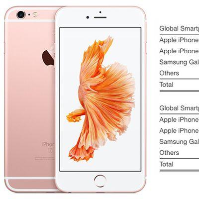 iphone 6s 2q16 strategy analytics