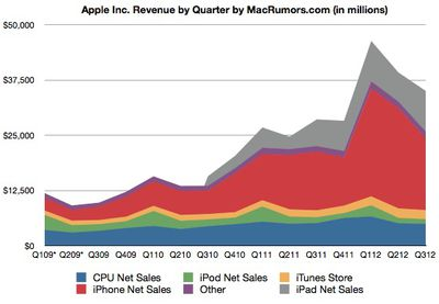 2q12 revenue history