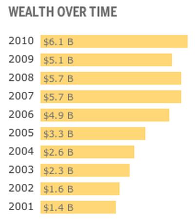 225041 jobs wealth trend 2010