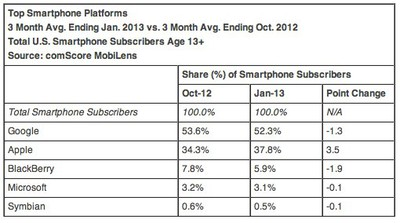 ComScore Reports January 2013 U S Smartphone Subscriber Market Share  comScore Inc 1