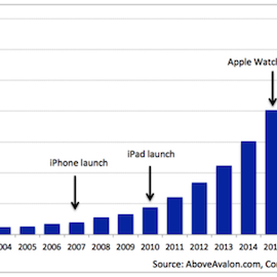 Apple RD Spending 2016